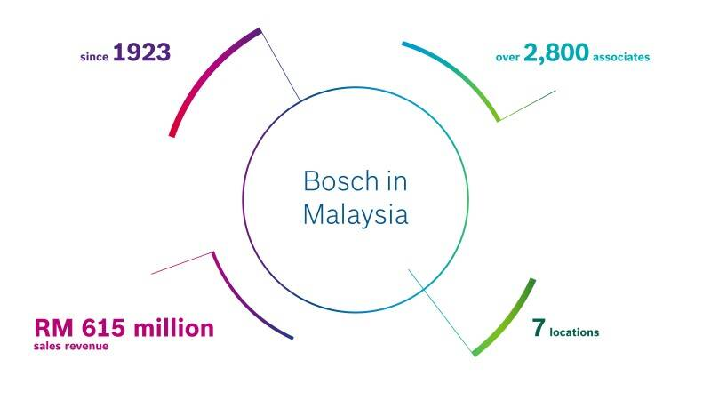 Our company | Bosch in Malaysia