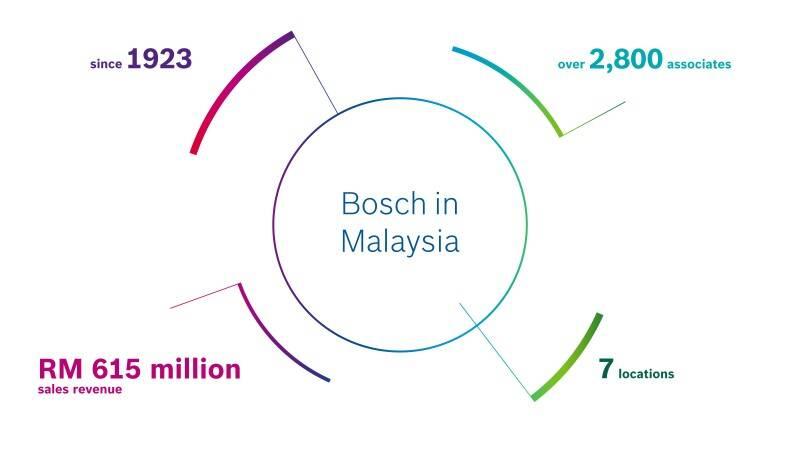 our company bosch in malaysia - Gebruder Grimm Lebenslauf